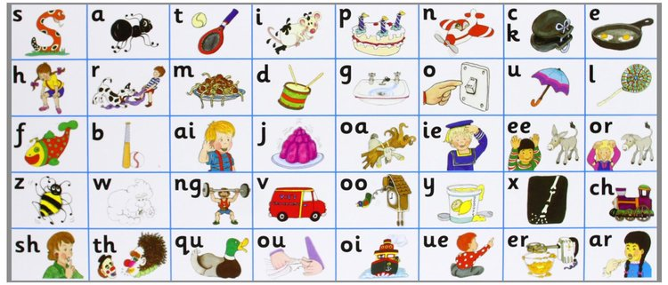 I 42 suoni di base del metodo Jolly Phonics