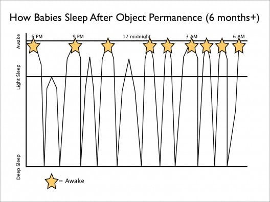 From around 6 months onwards, babies remember that when they go to sleep you're there, and when they wake up you're not (it's called object permanence) and their sleep cycle will look more or less like this: the stars represent when they're awake, the middle line when they're in a light sleep, but they don't wake up. Then some babies, the minority, will wake up to then soothe themselves back to sleep (these are the ones who also poop unicorns, by the way ;-).     Credits: Precious Little Sleep